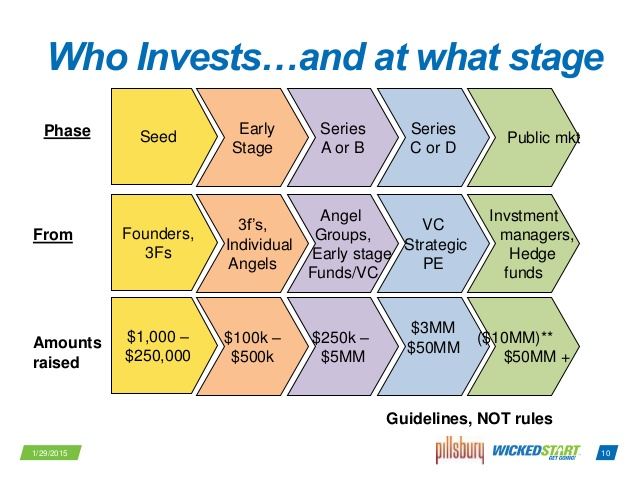 investor types and what Series A Funding startups they invest in