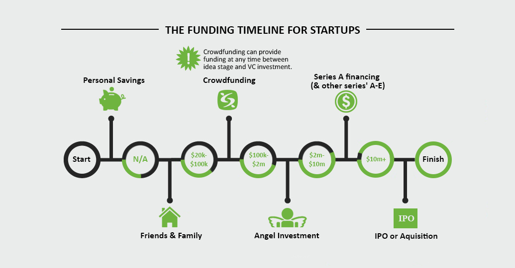 a photo timeline of funding for startups