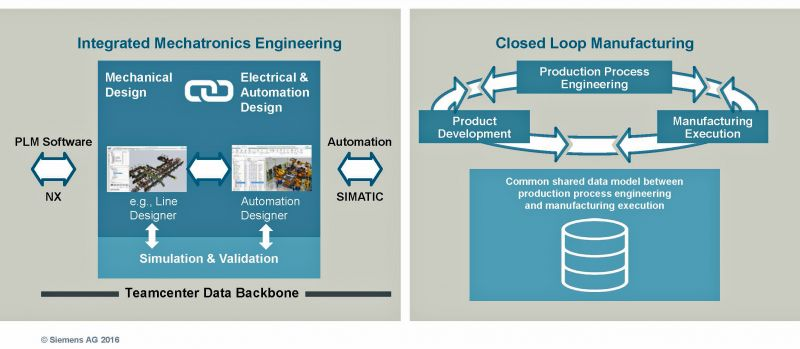 how virtual simulations are used to optimize products