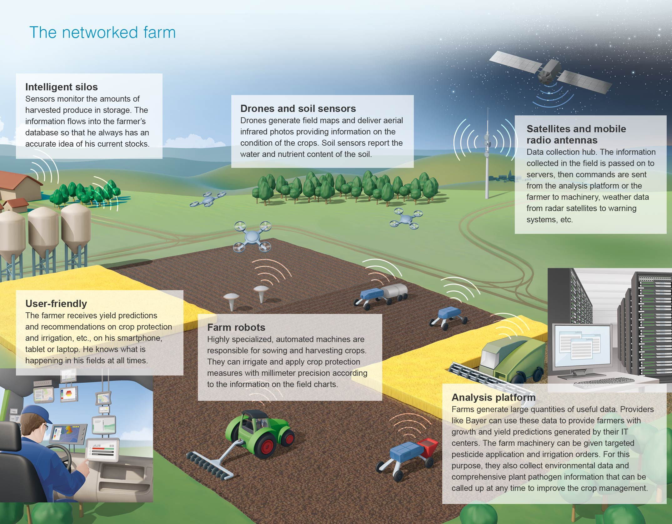 a photo of how virtual twin technology will help farming
