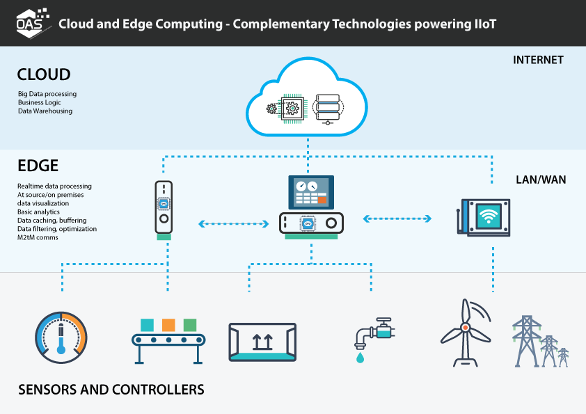 image explaining what edge computing is