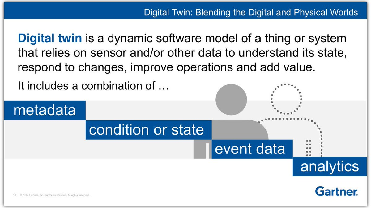 how do you figure out what you need to build a virtual twin