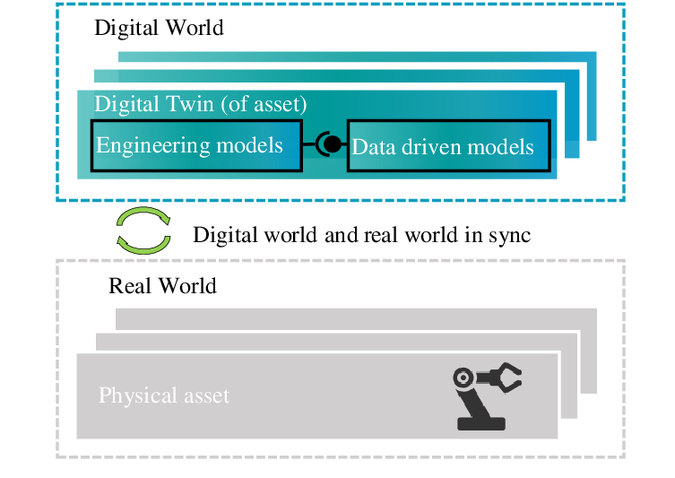 the digital twin data model