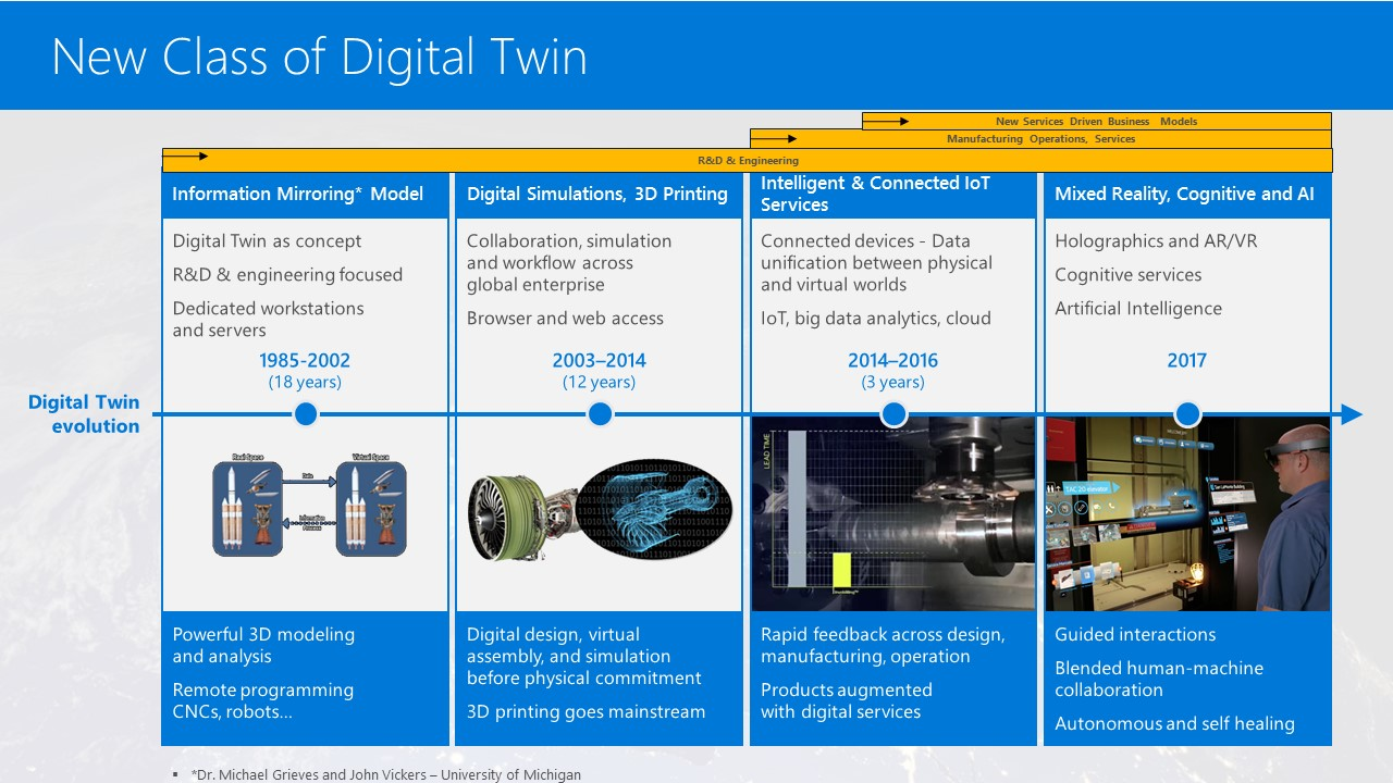 the best examples of digital twin