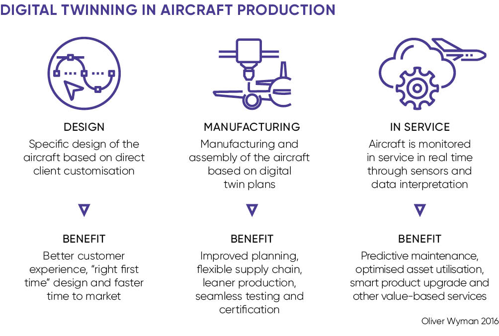 how this concept is used in aircraft development