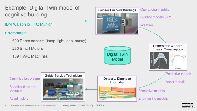 where did the concept of digital twin come from?