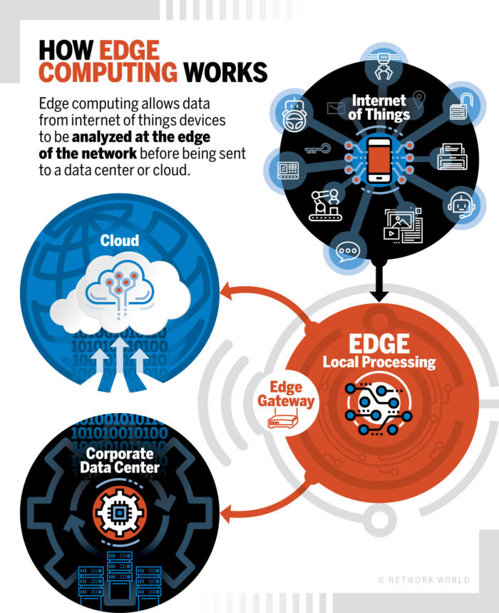 here is a picture of how edge computing works and how digital twin will improve it