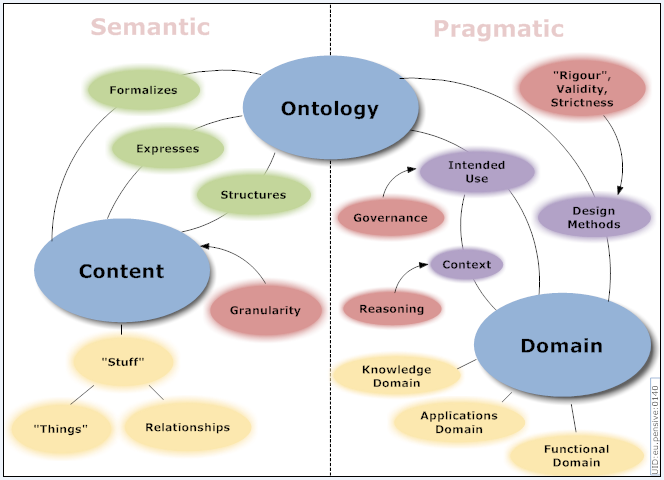 what is the definition of ontology on simulations