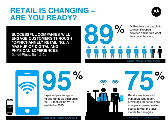 the big shift in the retail industry caused by technology