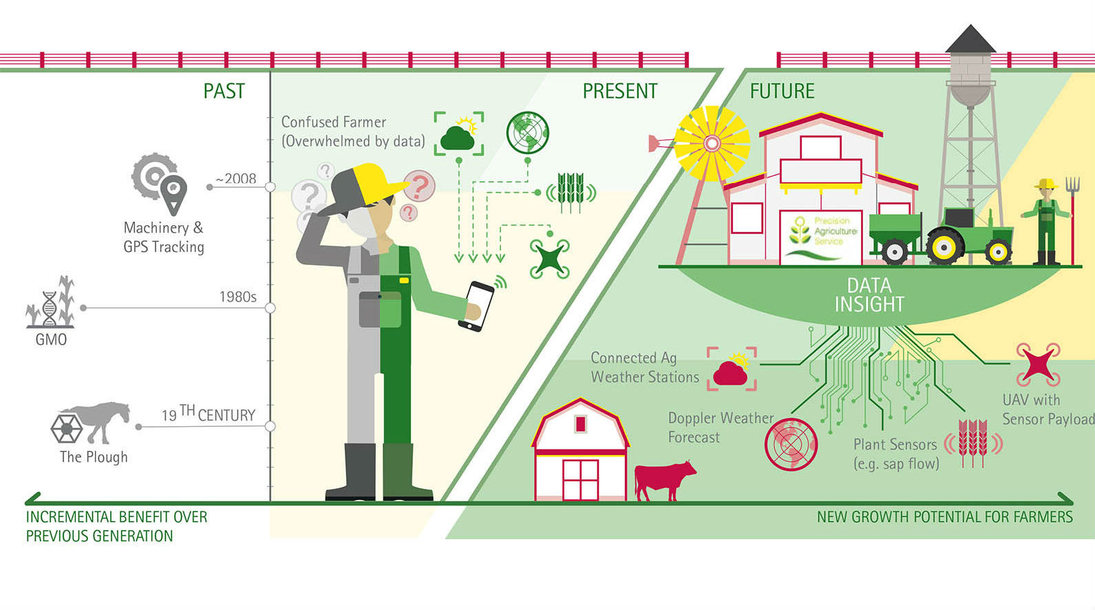 the possibilities of agtech